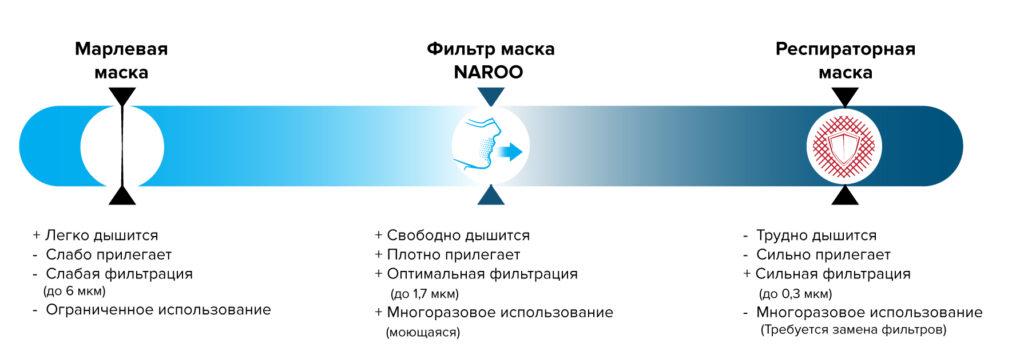 Фильтр Микронет NAROO
